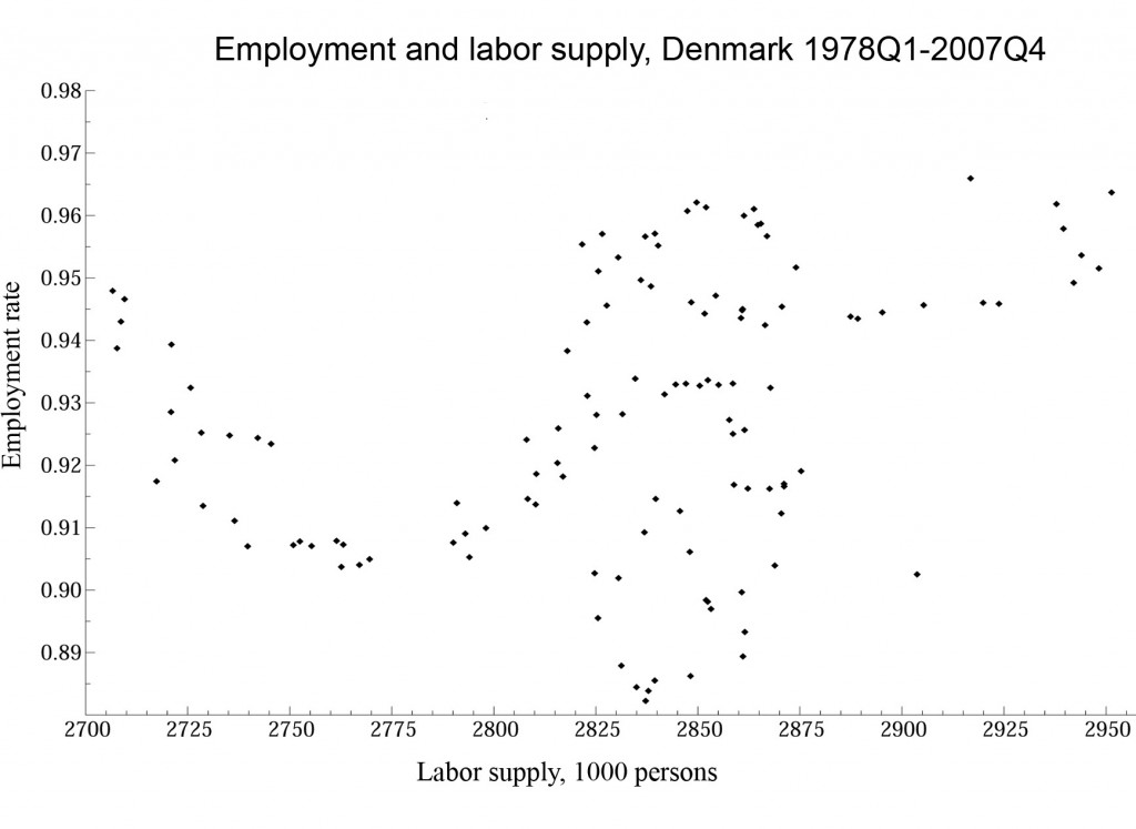 Labor supply and employment rate in Denmark