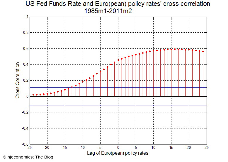 Fed Funds Rate and European monetary policy; cross correlation 1985-2011