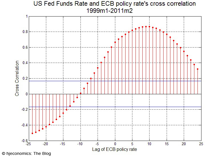 Fed Funds Rate and ECB monetary policy; cross correlation 1999-2011