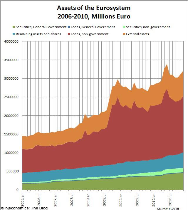 ECB Balance sheet, Assets