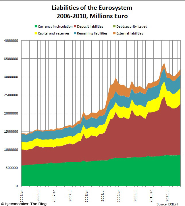 ECB Balance Sheet, Liabilities