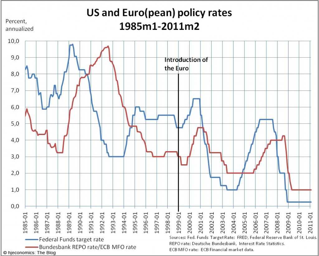 US and Euro(pean) monetary policy 1985-2011