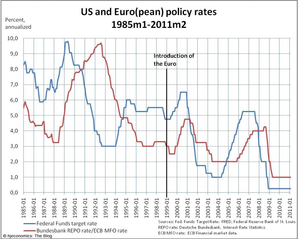 US and Euro(pean) monetary policy 1985-2011