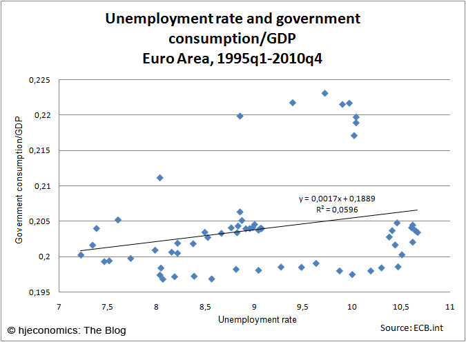 Unemployment and government spending//GDP ratio: Scatterplot