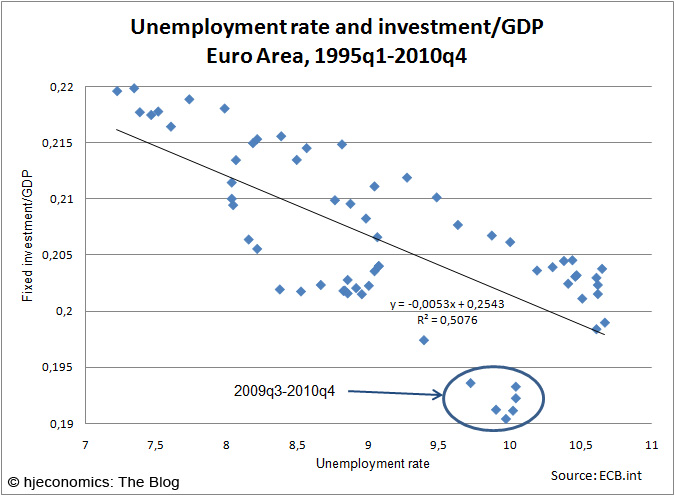 Unemployment rate and Investment/GDP ratio in the Euro Area: Scatterplot