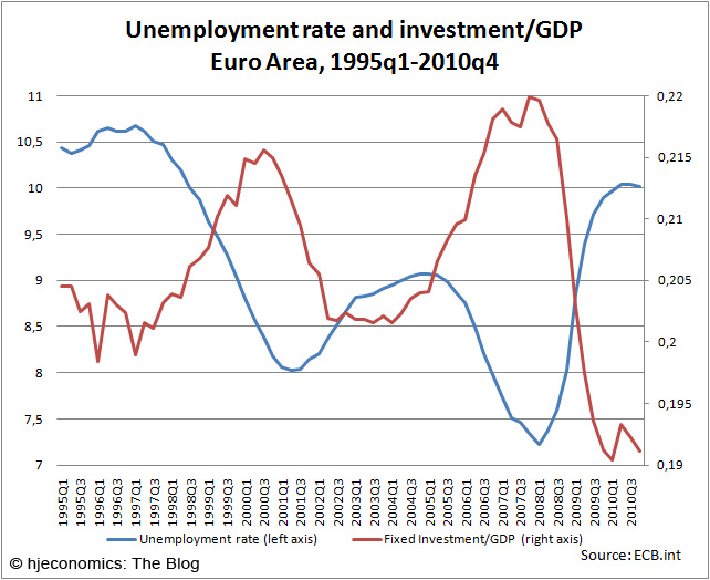 Unemployment and investment/GDP ratio in the Euro area: Time series