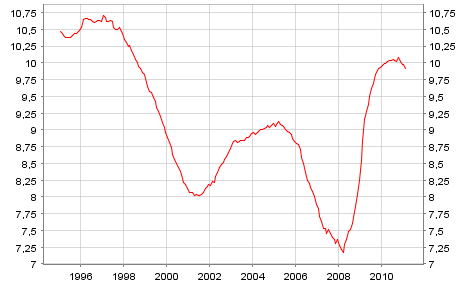 Unemployment rate in the Euro area
